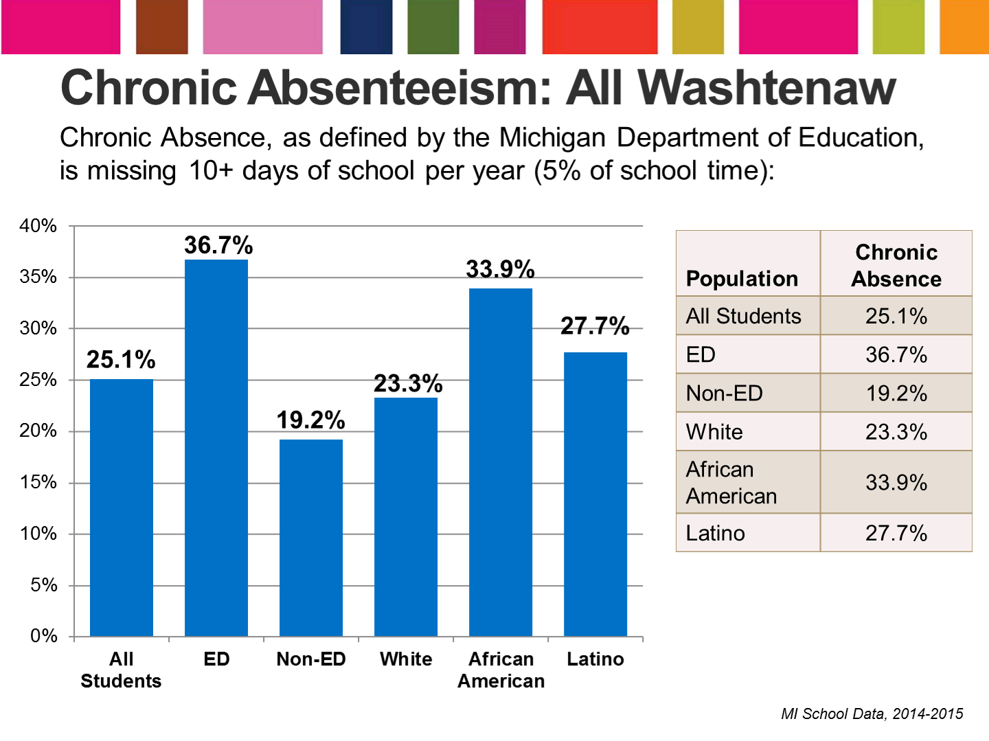 Community Trends - Absenteeism: All Washtenaw