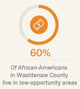 60% of African-Americans in Washtenaw County live in low opportunity areas