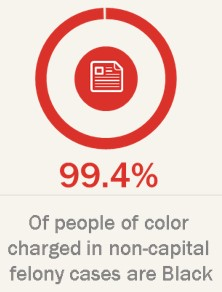 99% of people of color charged in non-capital felony cases are black